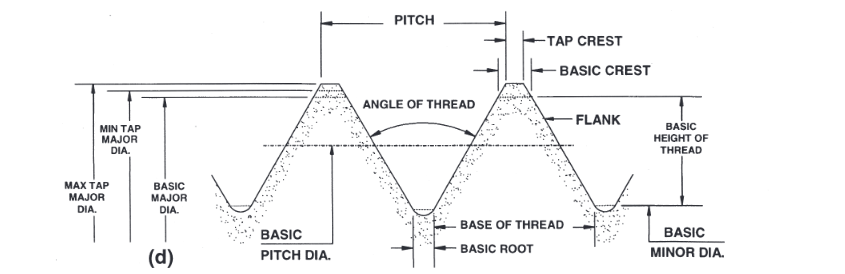 North American Tool Basic Pitch Diameter angle of thread flank