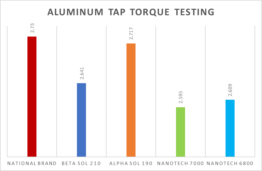 Advanced Chemical Solutions Aluminum Tap Torque Testing