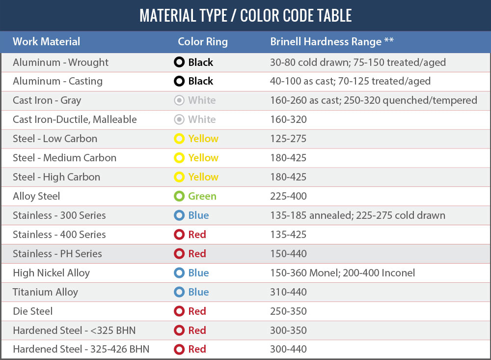 Allen Benjamin color codes HSSE Tap Guide